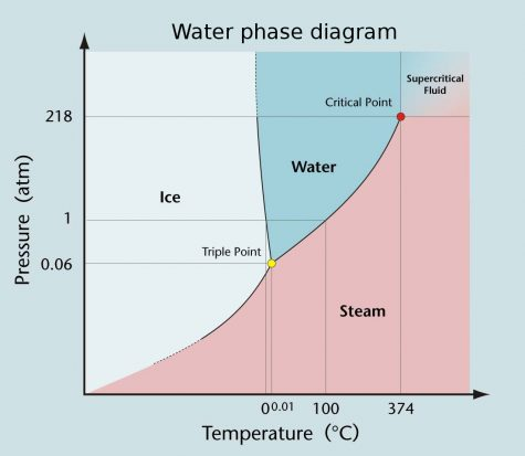 Triple Point of Water: The Temperature Where All Three Phases Coexist