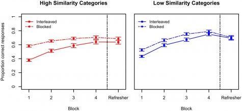 Blocked Practice vs. Interleaved Practice